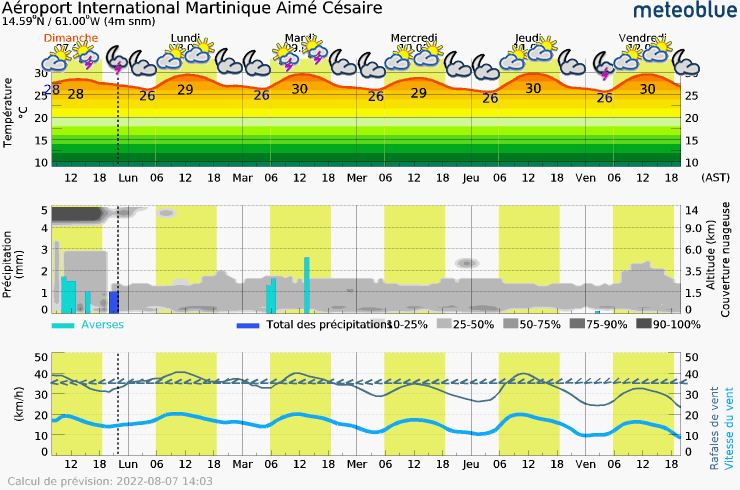 Meteogram - 5 days - Aéroport International Martinique Aimé Césaire