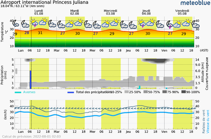 Meteogram - 5 days - Aéroport international Princess Juliana