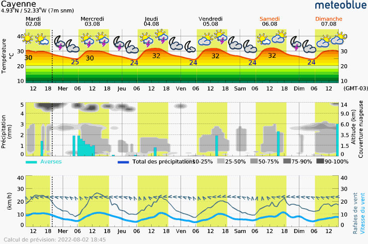 Meteogram - 5 days - Cayenne