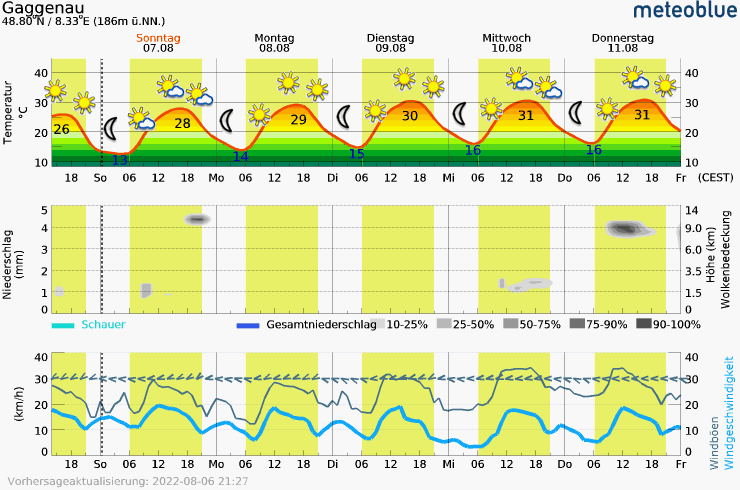 Meteogram - 5 days - Gaggenau