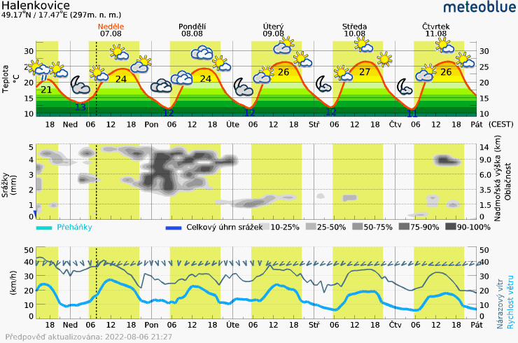 Meteogram - 5 days - Halenkovice