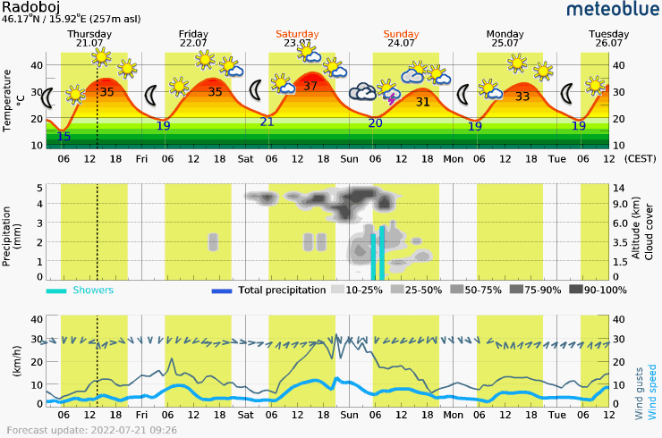 Meteogram - 5 days - Radoboj