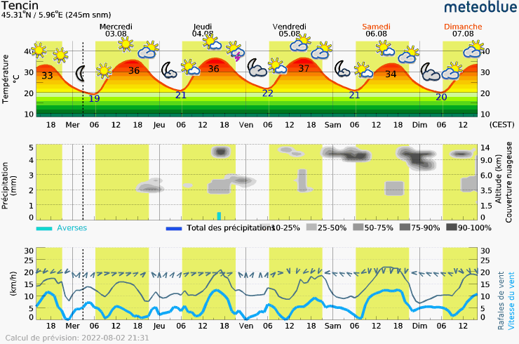 Meteogram - 5 days - Tencin
