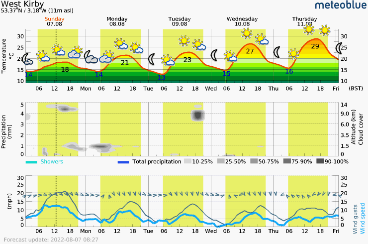 Meteogram - 5 days - West Kirby