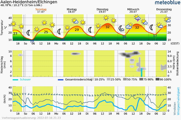 Meteogram - 5 days - Aalen-Heidenheim/Elchingen