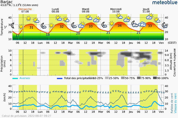 Meteogram - 5 days - Barjac