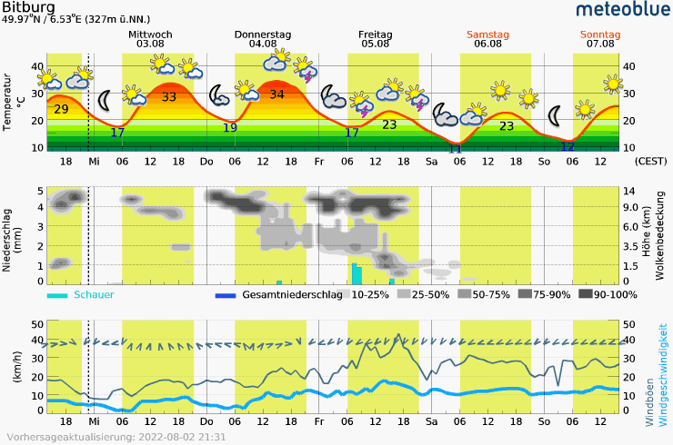 Meteogram - 5 days - Bitburg