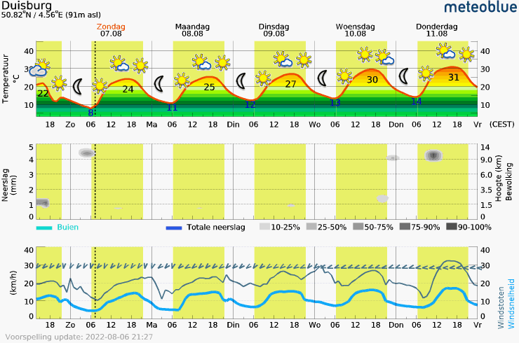 Meteogram - 5 days - Duisburg