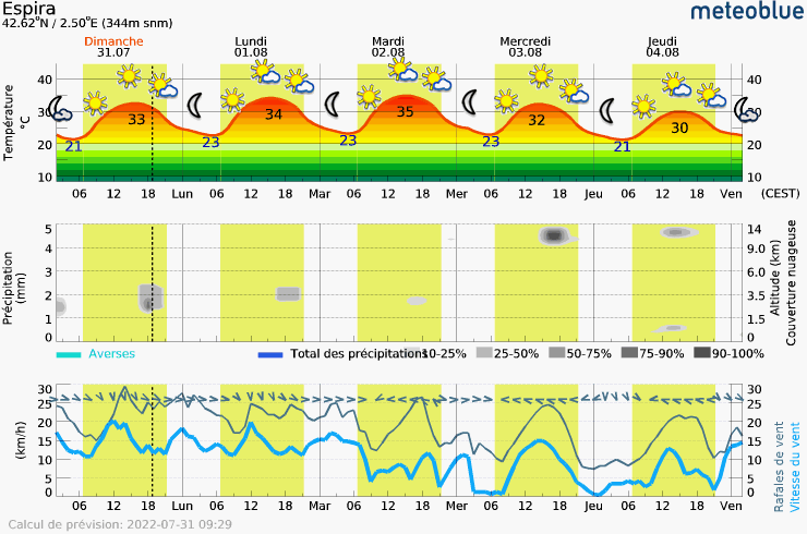 Meteogram - 5 days - Espira
