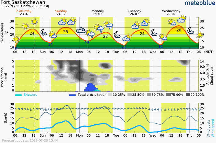 Meteogram - 5 days - Fort Saskatchewan