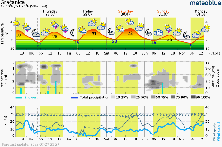 Meteogram - 5 days - Gračanica