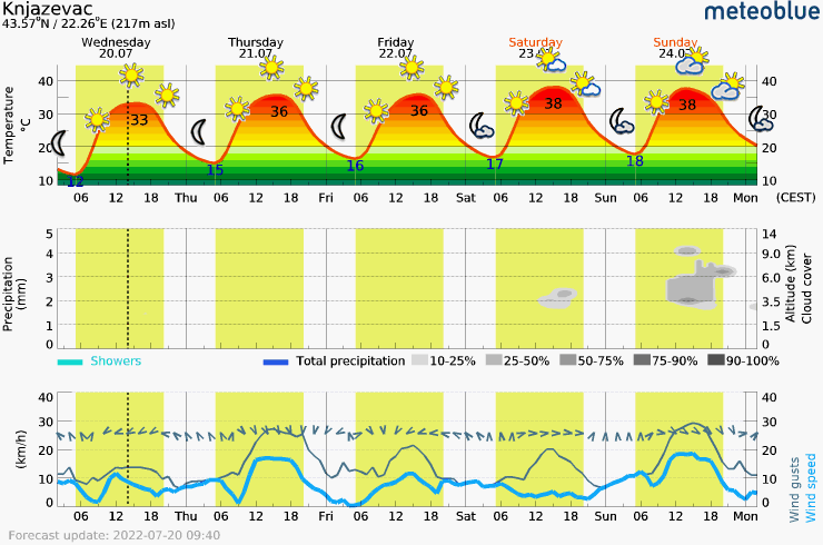 Meteogram - 5 days - Knjazevac
