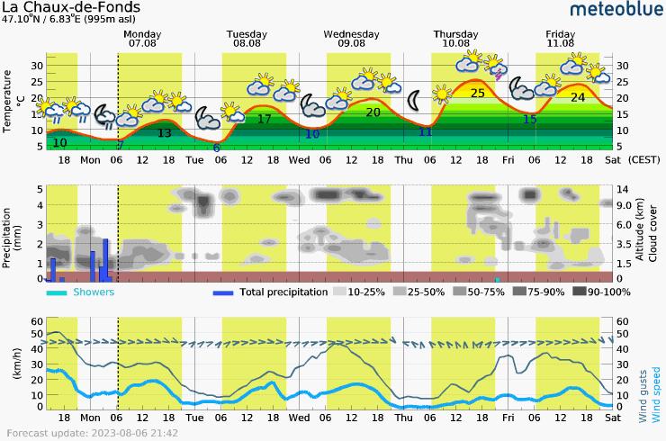 Meteogram - 5 days - La Chaux-de-Fonds