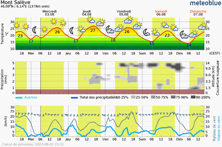 Meteogram - 5 days - Mont Salève