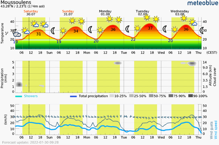 Meteogram - 5 days - Moussoulens