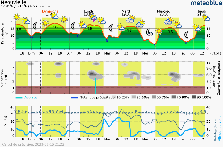 Meteogram - 5 days - Néouvielle