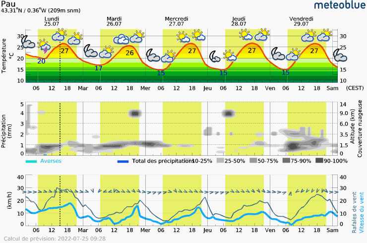 Meteogram - 5 days - Pau