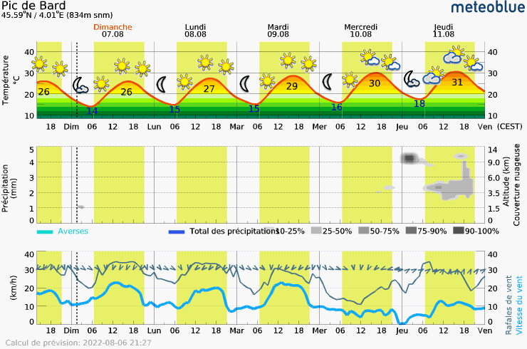 Meteogram - 5 days - Pic de Bard