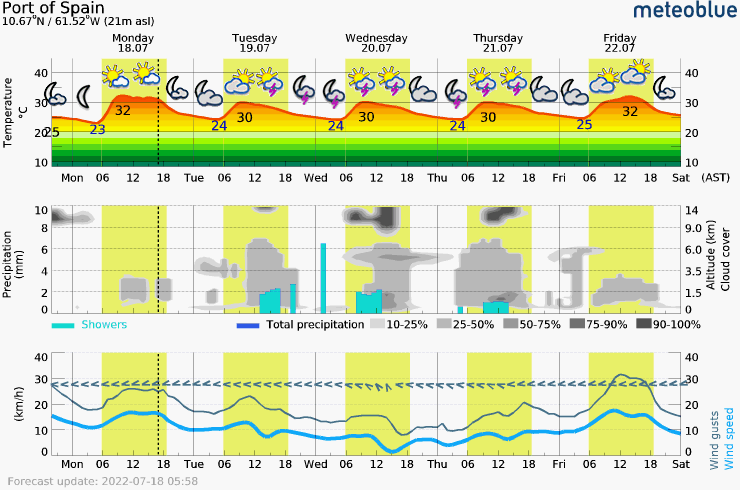 Meteogram - 5 days - Port of Spain