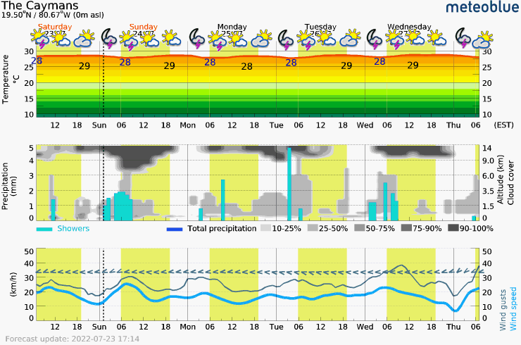 Meteogram - 5 days - The Caymans