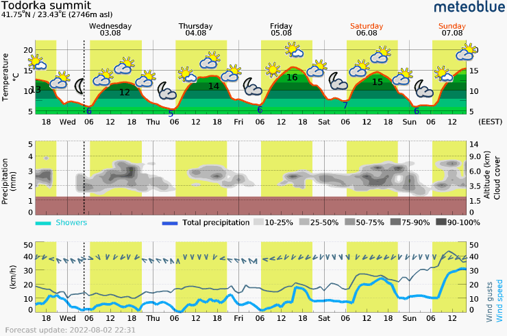 Meteogram - 5 days - Todorka summit