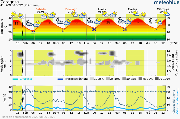 Meteogram - 5 days - Zaragoza