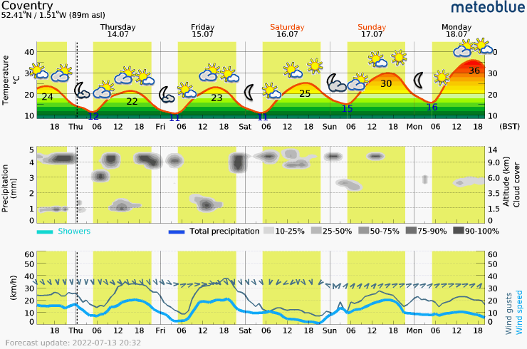 Meteogram of the weather for the next 5 days