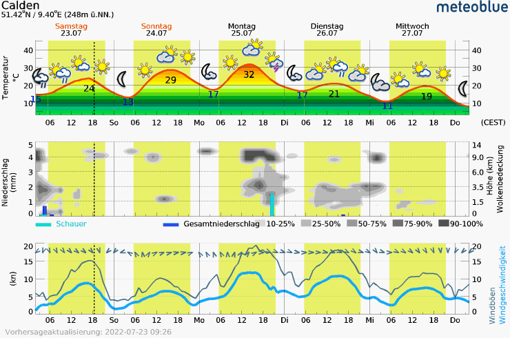 Meteogram - 5 days - Calden