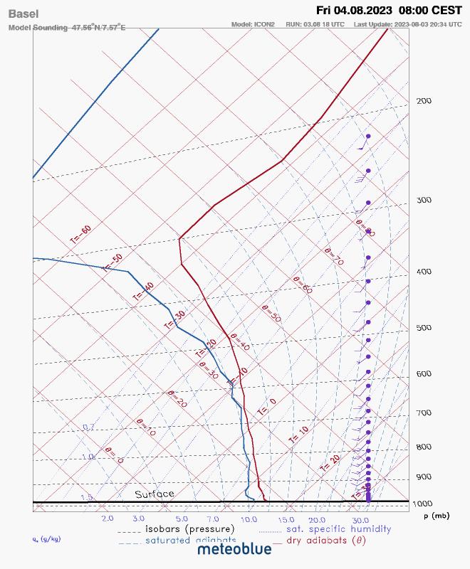 Meteogram Sounding